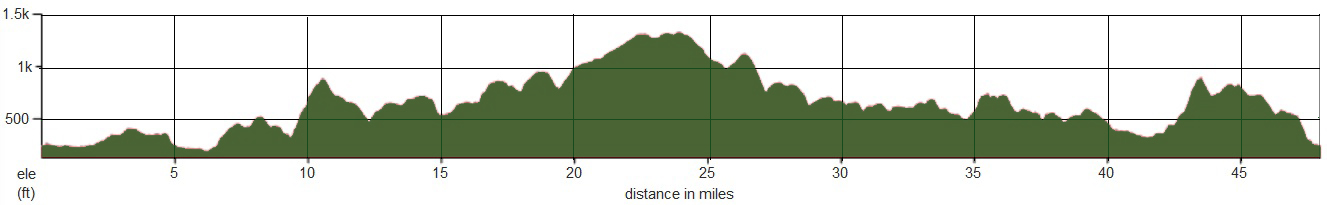 White Rose Classic Short Route profile