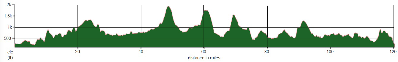 White Rose Classic Long Route Profile