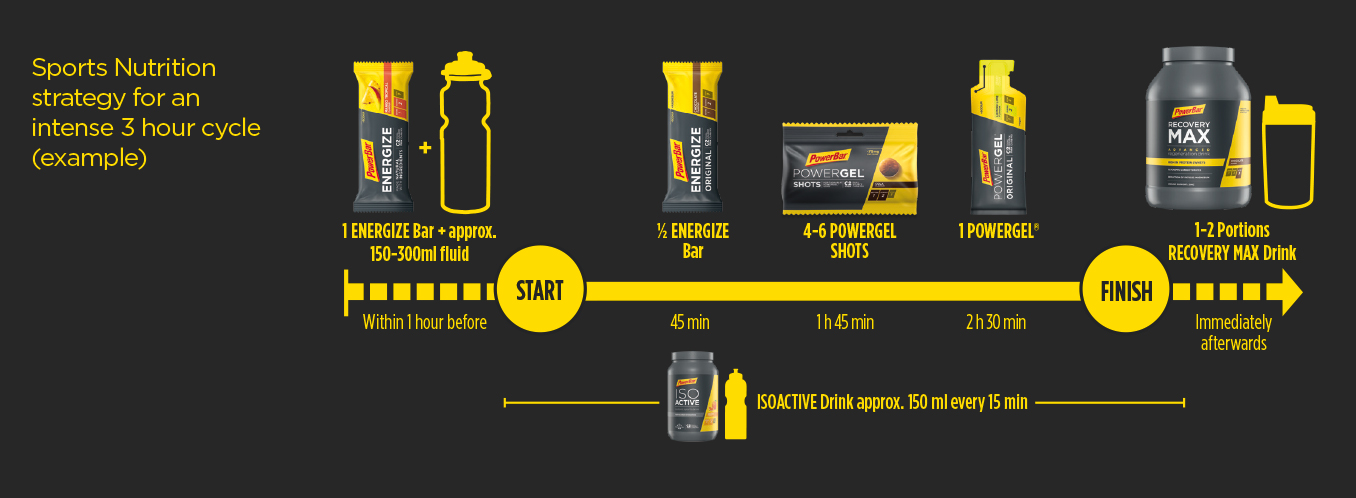 powerbar nutrition example